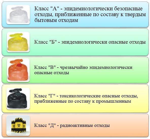 Классы медицинских отходов