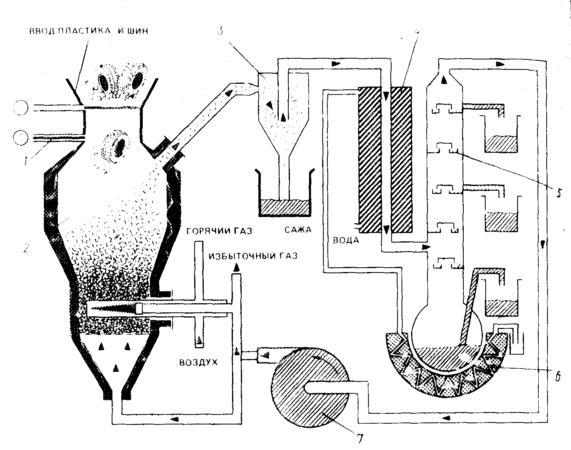 Схема термодеструкции