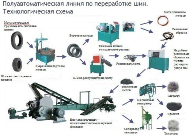 Основные методы переработки старых шин