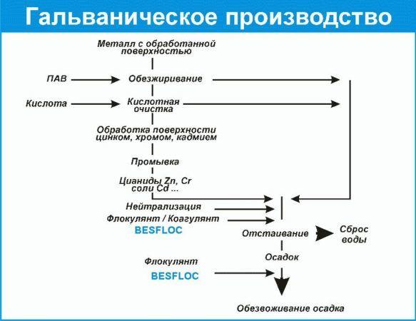 Особенности технологии обработки металлических изделий
