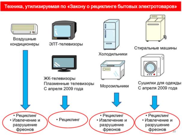 Программа утилизации бытовой техники