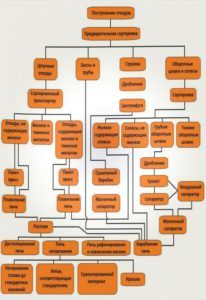 Схема переработки металла