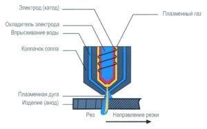 Технология инверторной резки