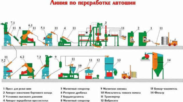 Виды оборудования для утилизации шин