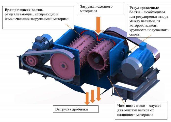 Шредер для дробления металлолома