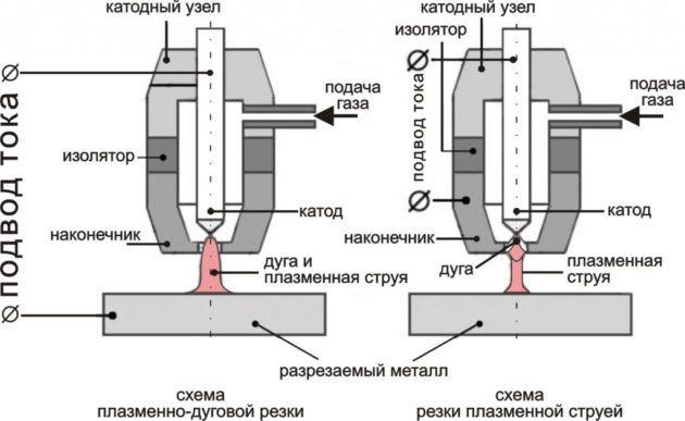 Схема плазматрона для плазменной резки металла