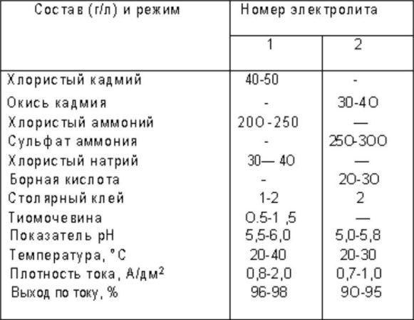 Составы аммиакатных электролитов кадмирования и режимы электролиза