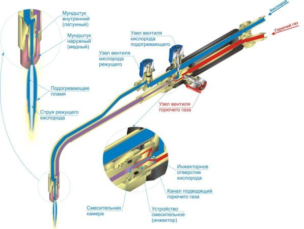 Устройство и схема газового резака