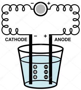 Демонстрация процесса электролиза