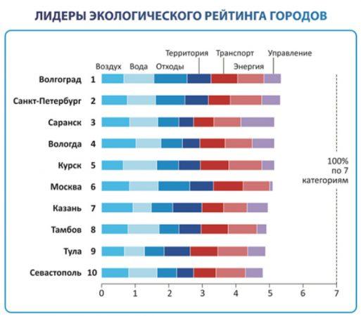 Экологический рейтинг самых экологически чистых и загрязненных городов России