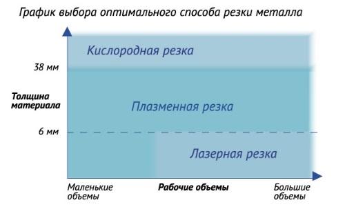 График выбора оптимального способа резки металла