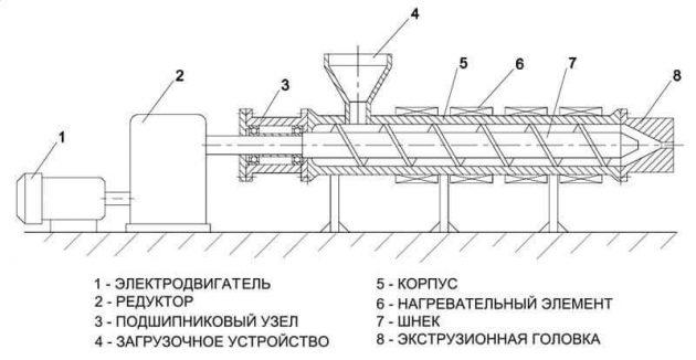 Основные узлы экструдера