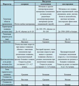 Параметры основных видов резки металла