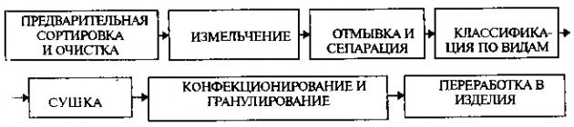 Последовательность утилизации бытовой техники