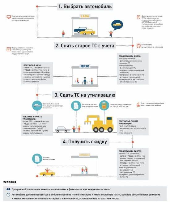 Программа утилизации ВАЗ