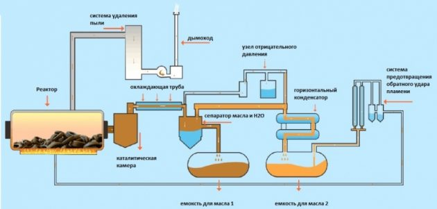 Схема утилизации шин пиролизом