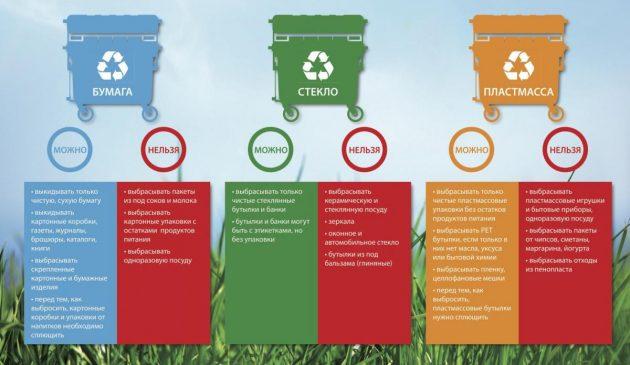 Как правильно сортировать мусор