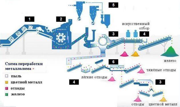 Технологический процесс переработки металлолома
