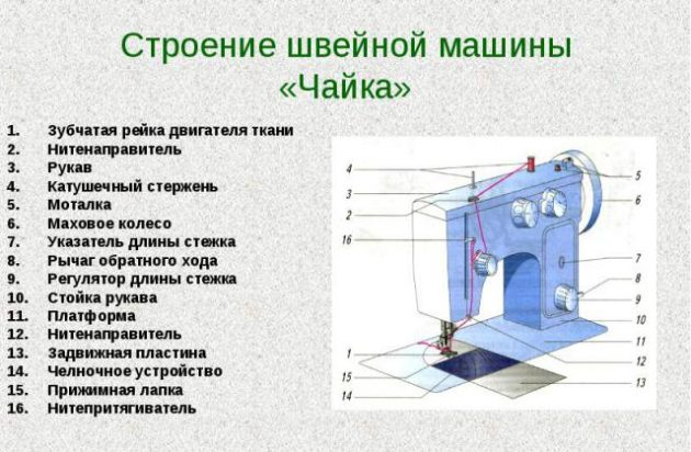 Строение швейной машинки Чайка
