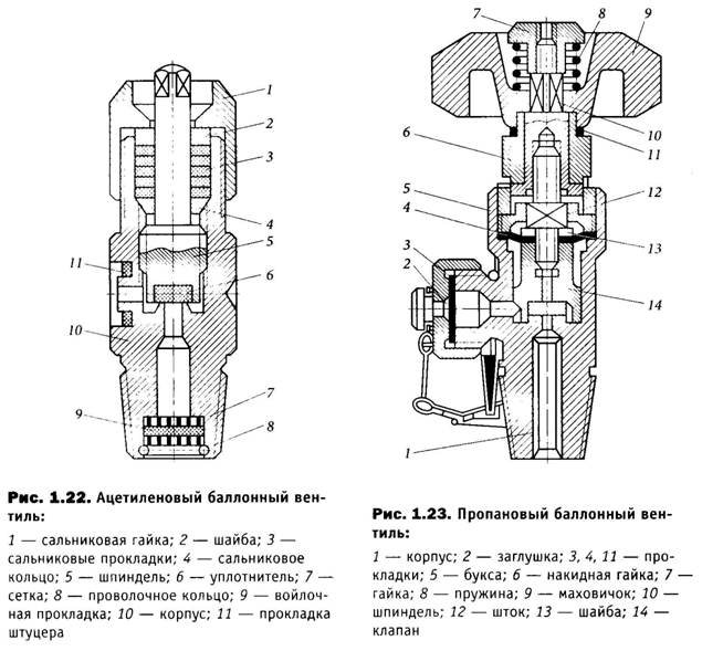 Схема ацетиленового и пропанового балонного вентиля