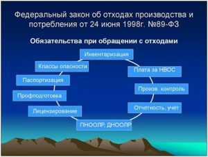 Федеральный закон № 89 - схема