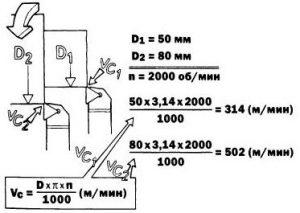 Схема черновой обработки металла