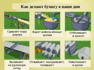 Как делают бумагу в наши дни