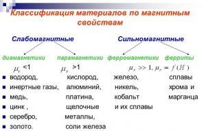Классификация материалов по магнитным свойствам