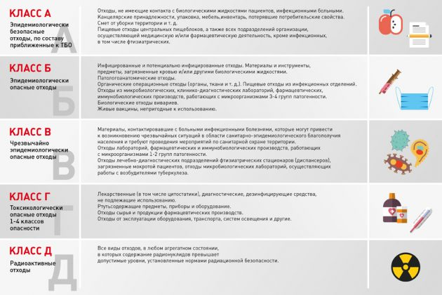Классификация отходов по СанПиНу 2.1.7.2790-10