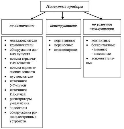 Классификация поисковых приборов