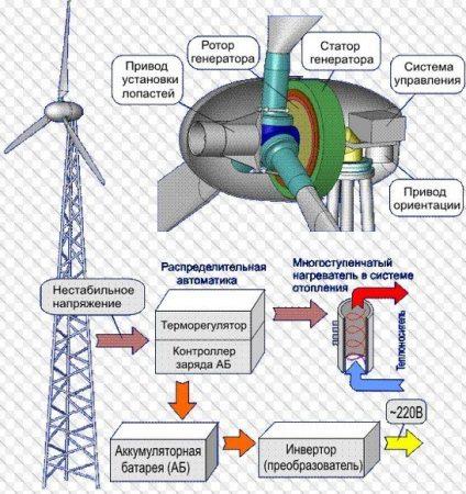 Конструкция и технические характеристики ветроэнергетической установки