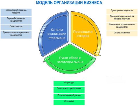 Модель организации сбора и заготовки вторсырья