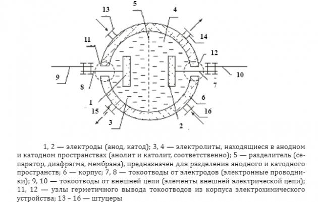 Схема электрохимического устройства
