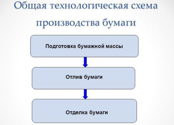Общая схема производства бумаги