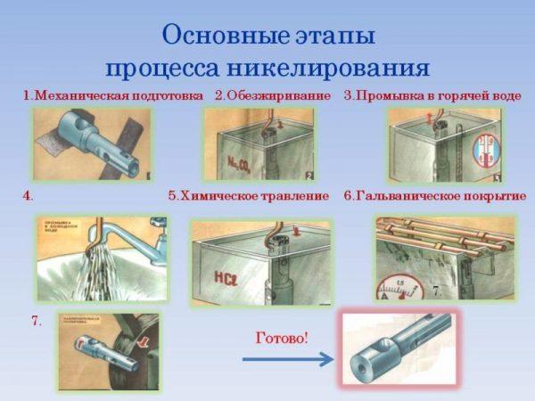 Основные этапы процесса никелирования