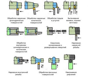 Основные виды токарных работ по металлу