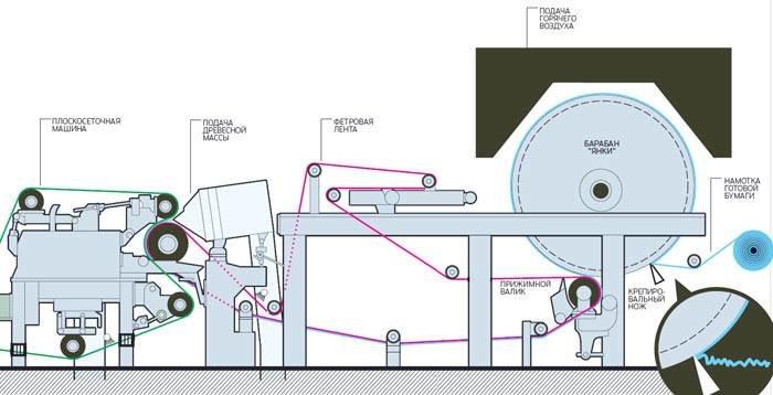 Поэтапная схема работы оборудования для туалетной бумаги