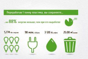 Польза от сдачи пластика на переработку