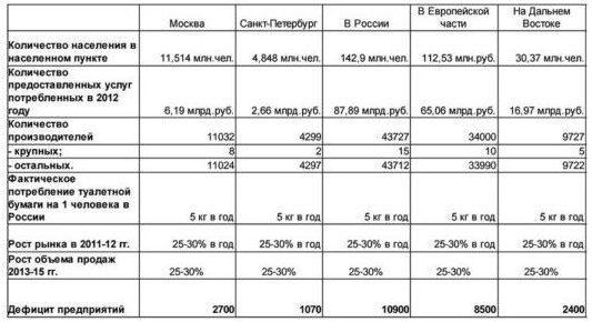 Потенциал потребителей туалетной бумаги в России