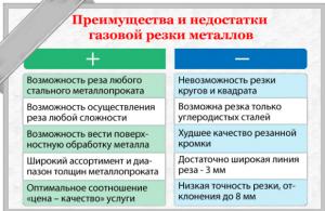 Преимущества и недостатки газовой резки металлов