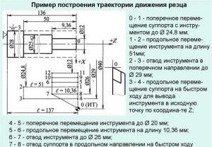 Пример построения траектории движения резца