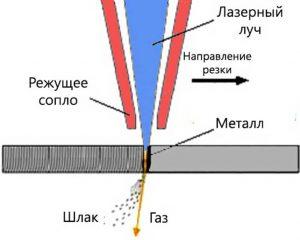 Принцип лазерной резки