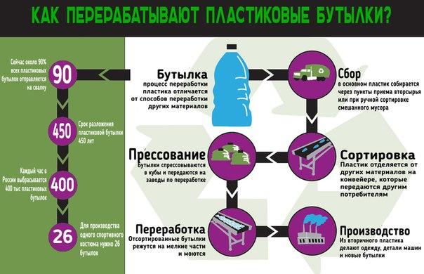 Процесс переработки пластика
