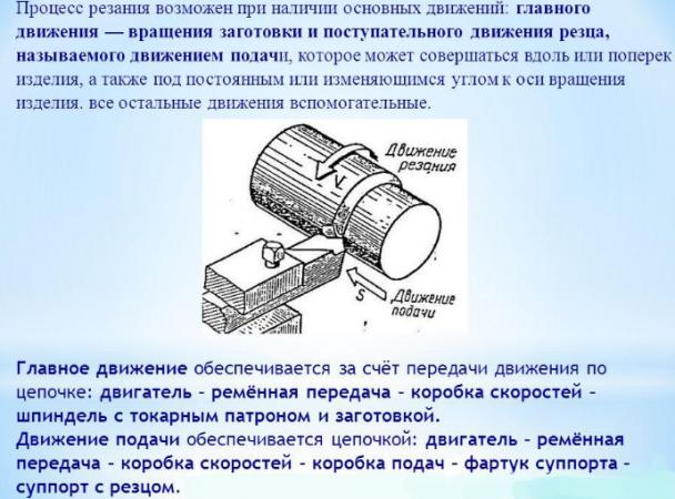 Процесс резания металла