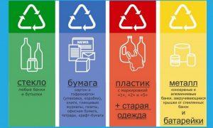 Раздельный сбор отходов в специальные контейнеры