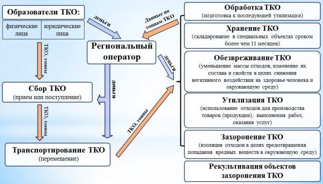 Реализация Федерального закона № 89