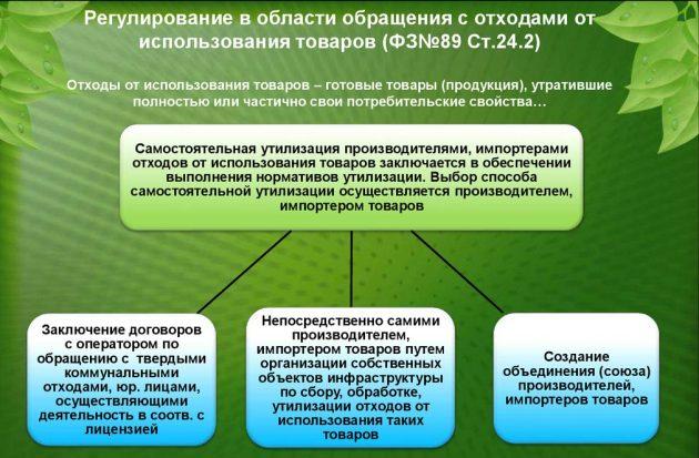 Регулирование в области обращения с отходами от использования товаров