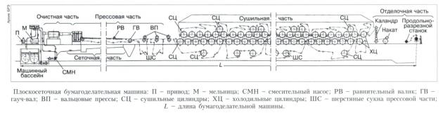 Схема бумагоделательной машины