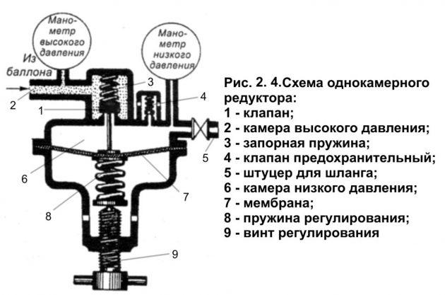Схема кислородного редуктора