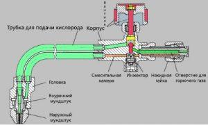 Схема кислородного резака